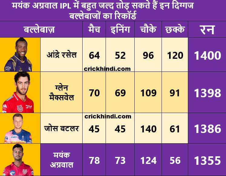 Mayank agraval IPL me bahut jald tod sakte hai jos buttler ka record