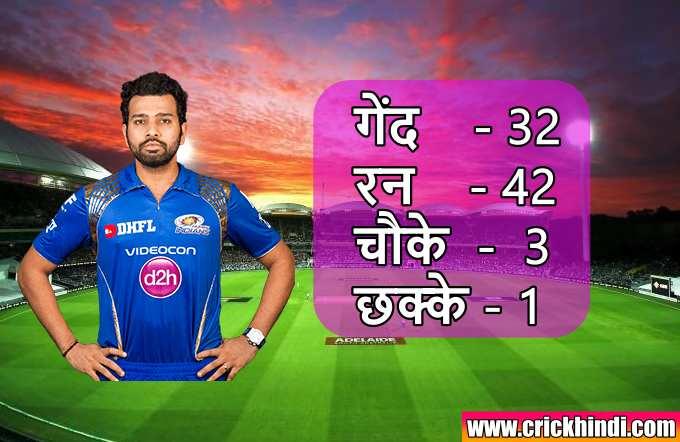 आज रोहित शर्मा ने कितने रन बनाए   रोहित शर्मा ने कितने रन बनाए   आज के IPL मैच में रोहित शर्मा ने कितने रन बनाए