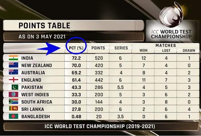 ICC टेस्ट चैम्पियनशिप में पॉइंट टेबल में PCT क्या हैं