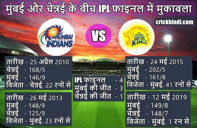 मुंबई और चेन्नई के बीच फाइनल मैच   चेन्नई vs मुंबई फाइनल मैच